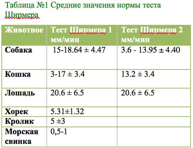 Таблица №1. Средние значения нормы теста Ширмера